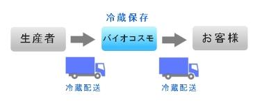 鮮度 ~冷蔵保存による産地直送配送~